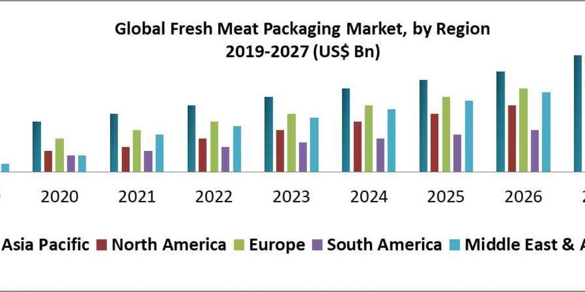 Global Fresh Meat Packaging Market