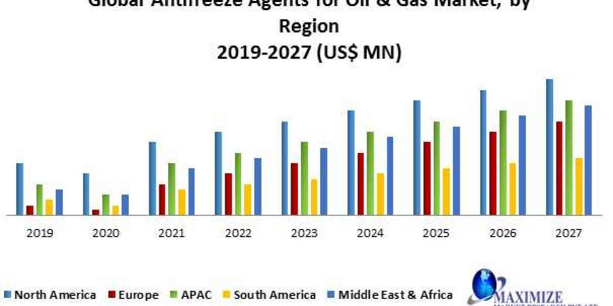 Global Antifreeze Agents for Oil & Gas Market