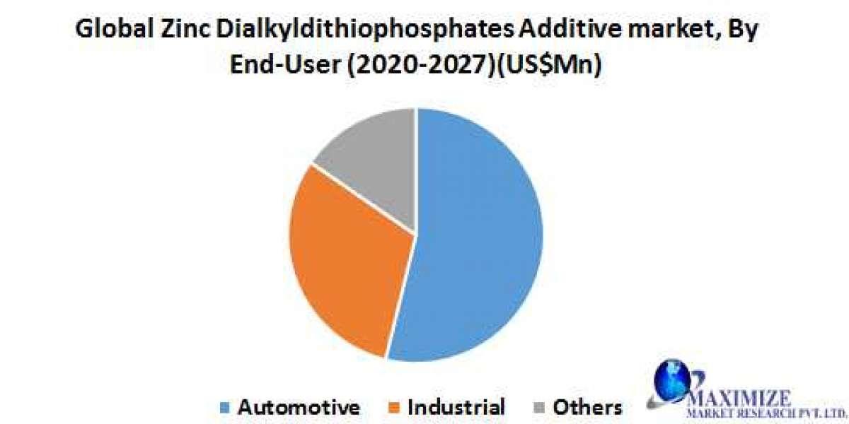 Global Zinc Dialkyldithiophosphates Additive Market
