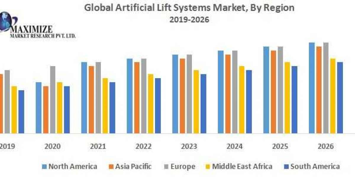 Global Artificial Lift Systems Market